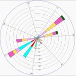 Polar chart example