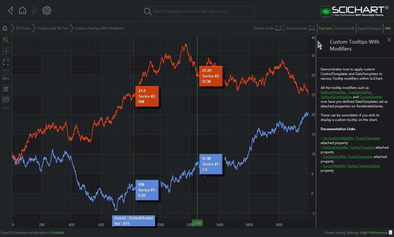 Wpf Chart Custom Tooltip Templates