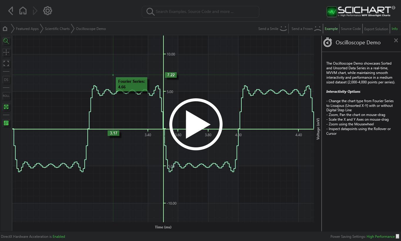WPF Chart Realtime Oscilloscope Demo | Fast, Native Chart Controls