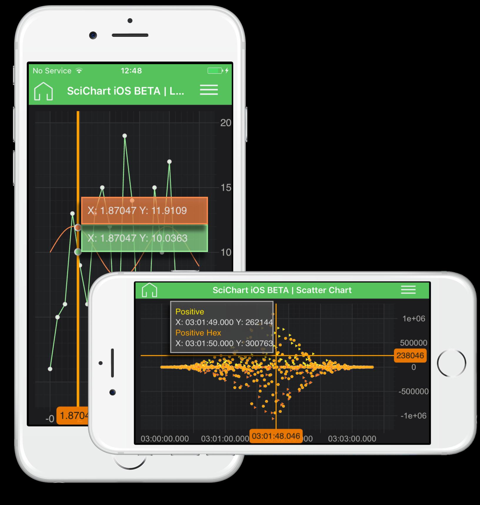 SciChart Xamarin.iOS, Xamarin.Android Bindings ALPHA