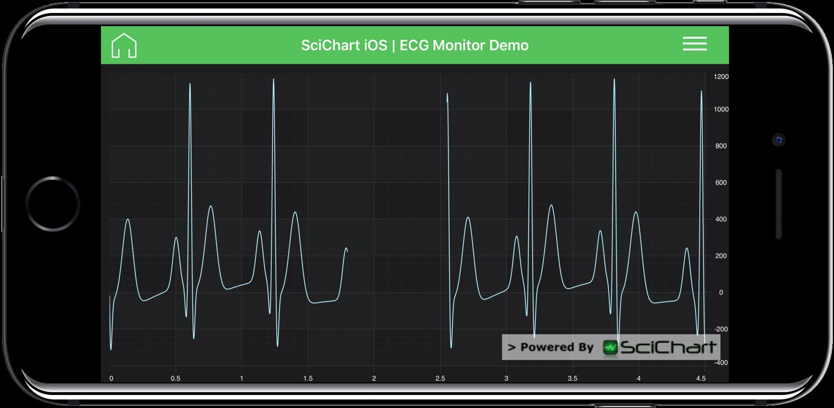 iOS ECG Monitor Demo | Fast, Native Chart Controls for WPF, iOS