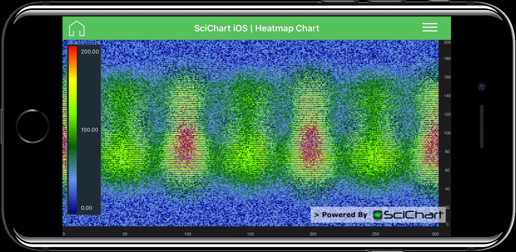 iOS Heatmap Chart | Fast, Native Chart Controls for WPF, iOS
