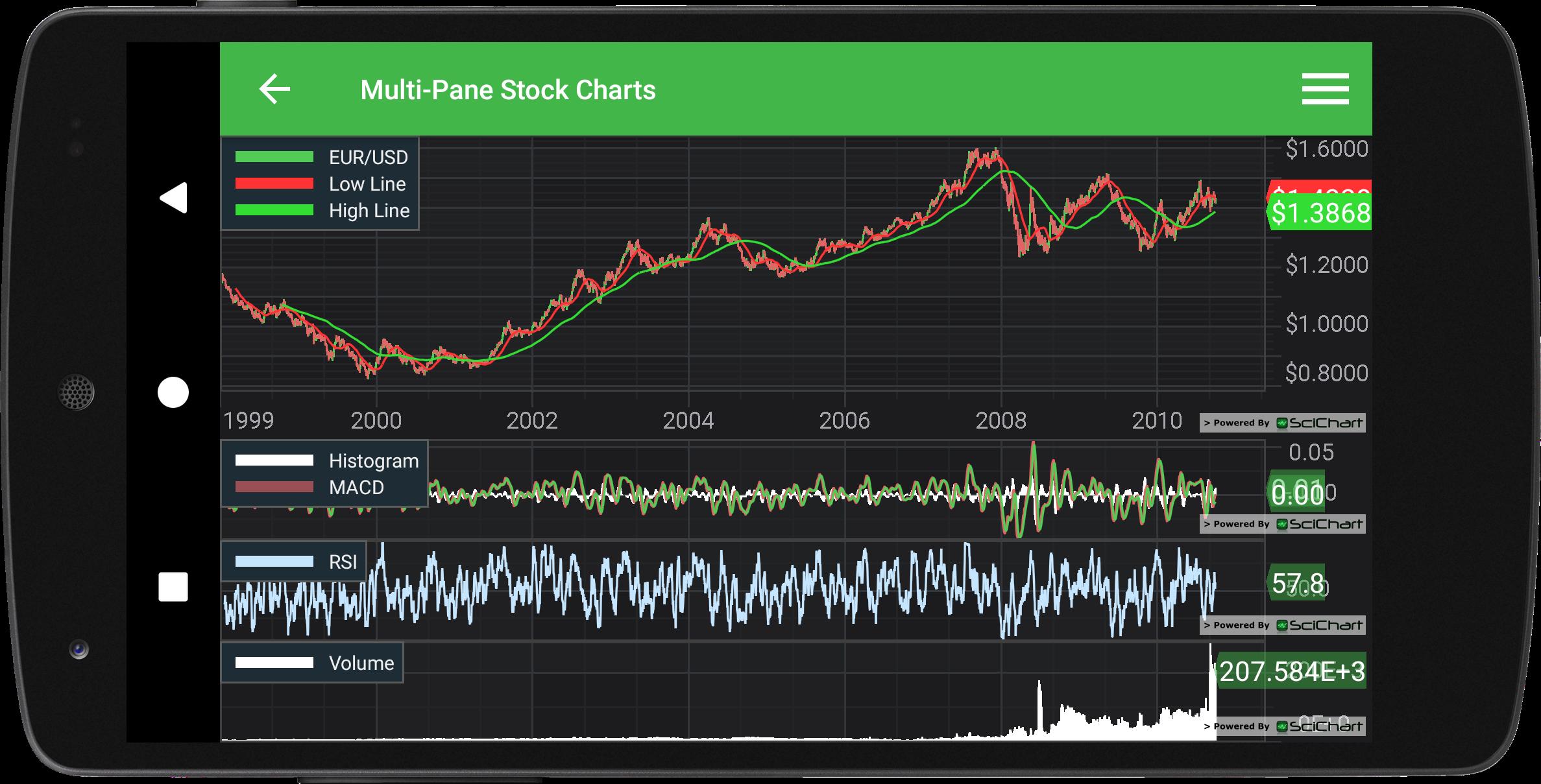 Free Stock Charts Com