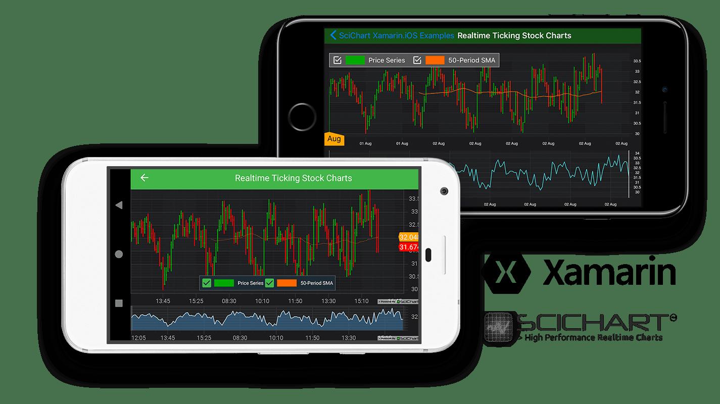 Xamarin Realtime Ticking Stock Charts | Fast, Native Chart