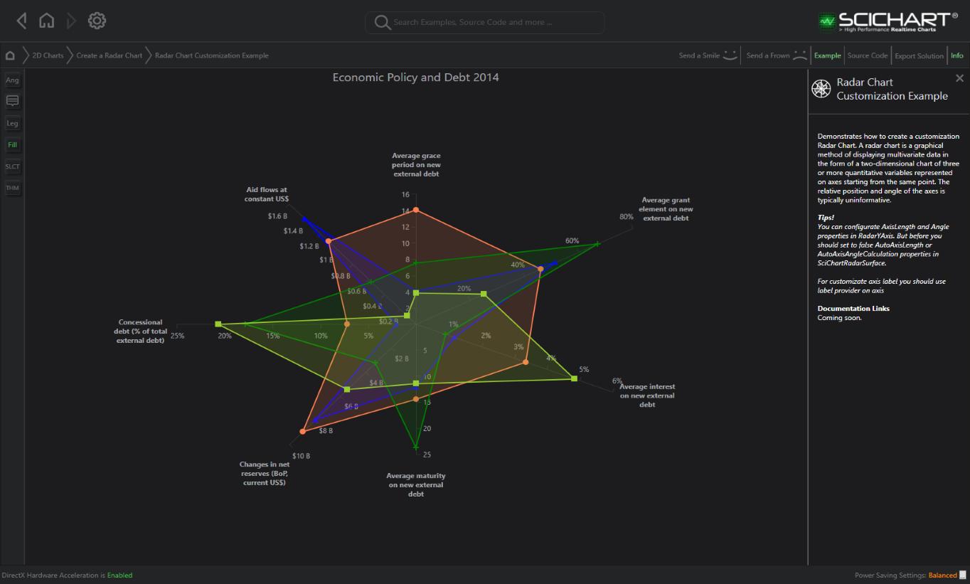 WPF Radar Chart Customization | Fast, Native Chart Controls for WPF